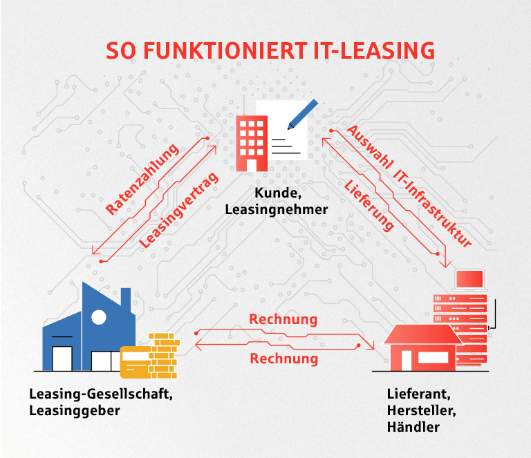 IT-Leasing Funktion
