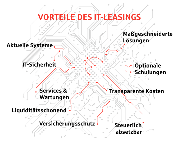 IT-Leasing Vorteile